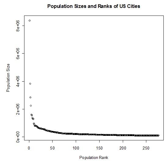 Rank size rule of city populations (multiplicative relationship graph)
