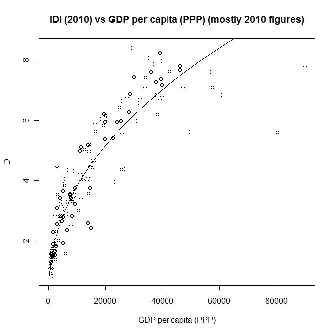ICT Development Index (IDI) vs GDP per capita graph with regression model curve