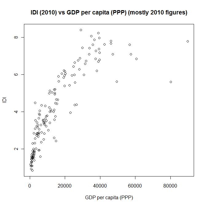 ICT Development Index (IDI) vs GDP per capita (PPP) graph