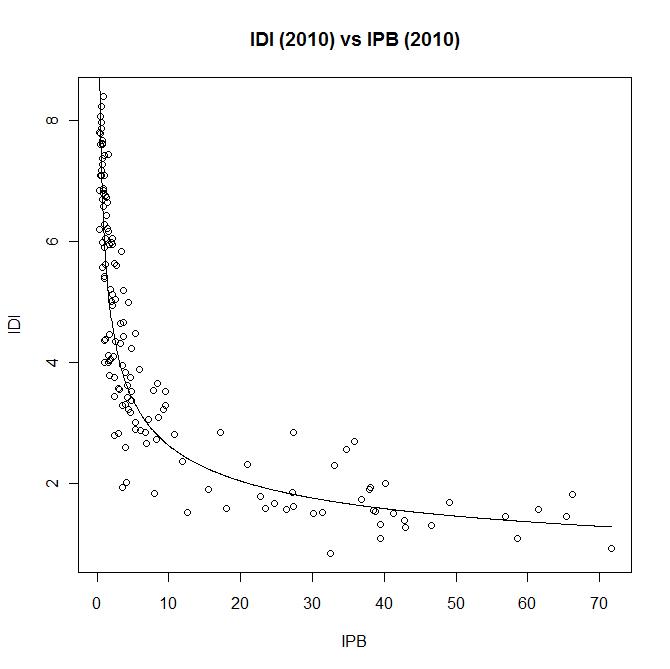 ICT Development Index (IDI) vs ICT Price Basket (IPB) graph with regression model curve