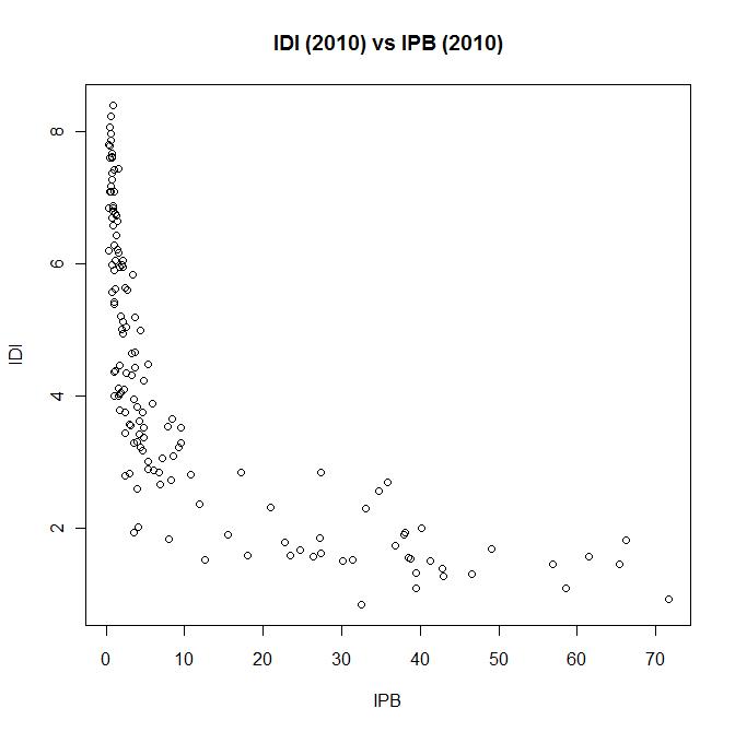 ICT Development Index (IDI) vs ICT Price Basket (IPB) graph