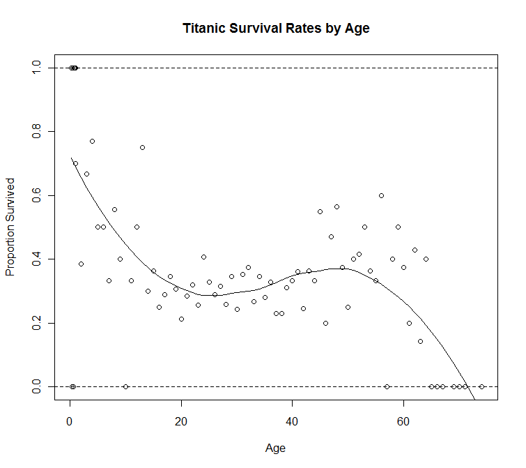 Titanic survival rates by age (graph with smoother)
