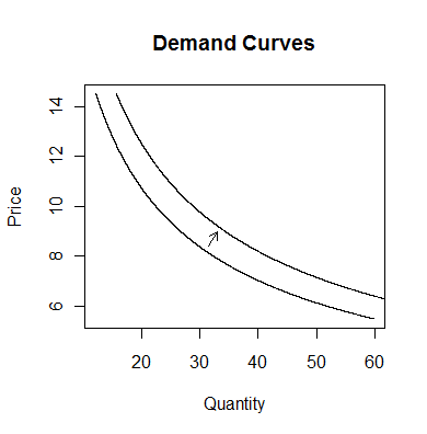 demand curves graph (a shift in demand)
