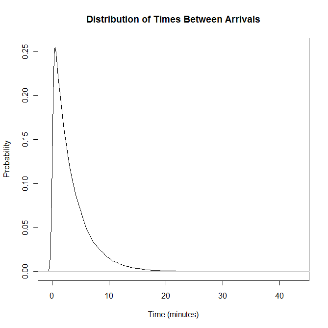 Arrival times distribution