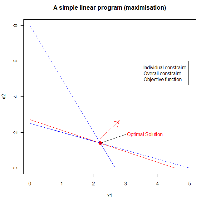 A simple linear program displayed graphically.