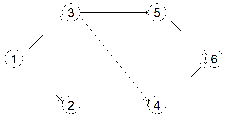 Network diagram for project management