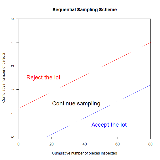 Sequential sampling scheme graph for quality control
