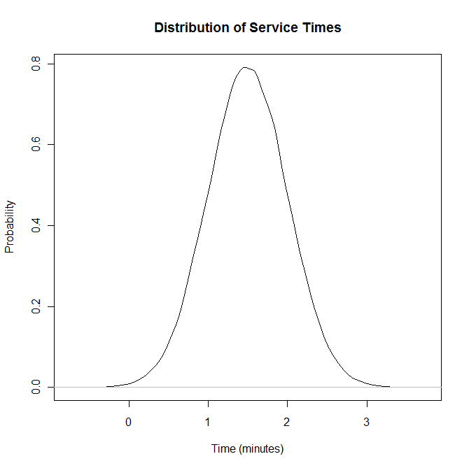 Service times distribution