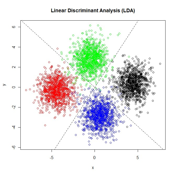 Linear Discriminant Analysis (LDA) graph