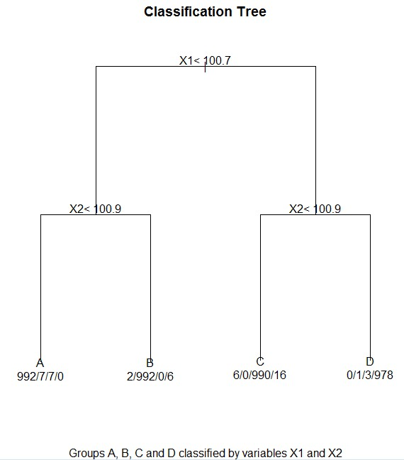 Classification tree