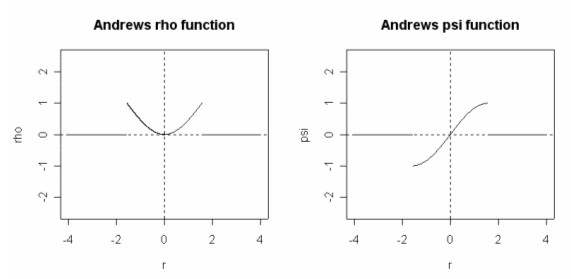 Andrew's rho and psi functions