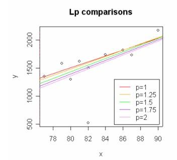 Lp subclass of M-estimators
