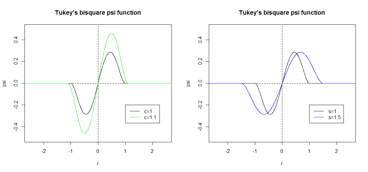 Tukey's Bisquare Psi Function Graph