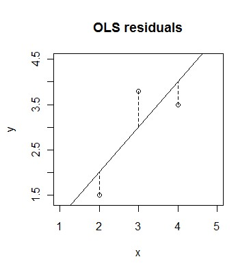 OLS residuals