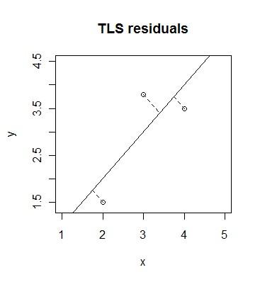 TLS residuals
