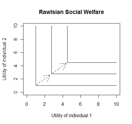 Graph of Rawlsian social welfare function
