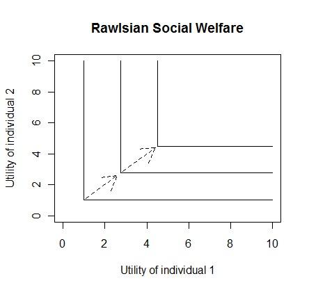 Rawlsian Social Welfare