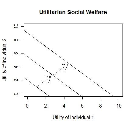 Utilitarian Social Welfare
