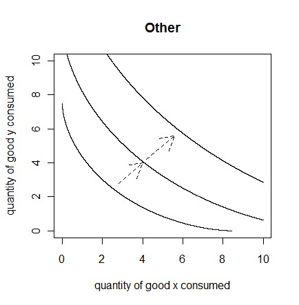 Indifference curves (other)