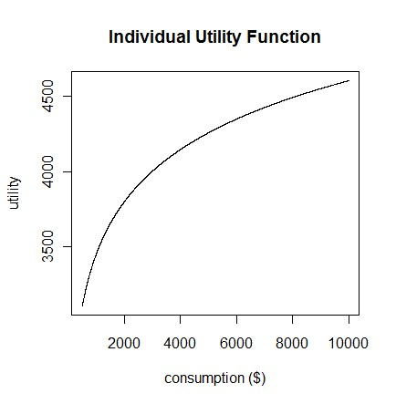 Utility function graph