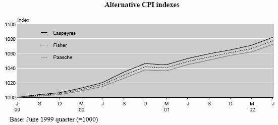 CPI method comparisons graph