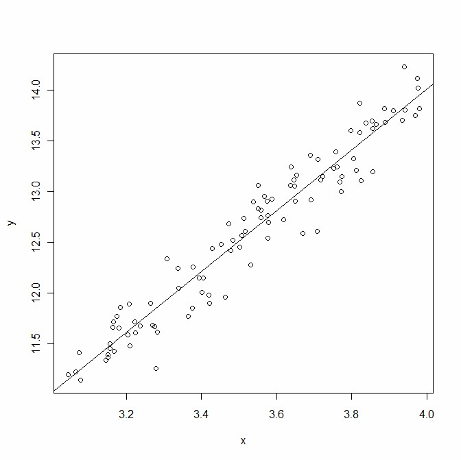 Straight line regression model on a scatter plot