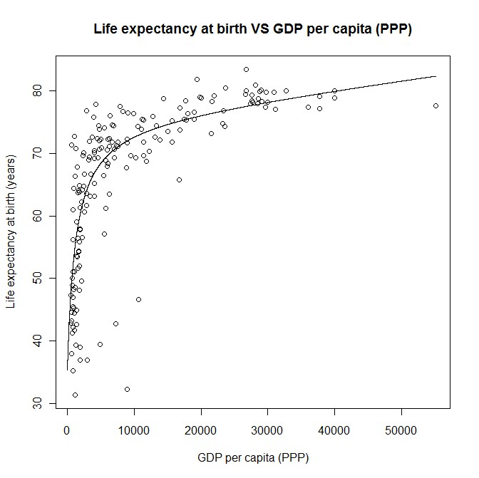 Life expectancy vs GDP per capita (scatter plot and model)