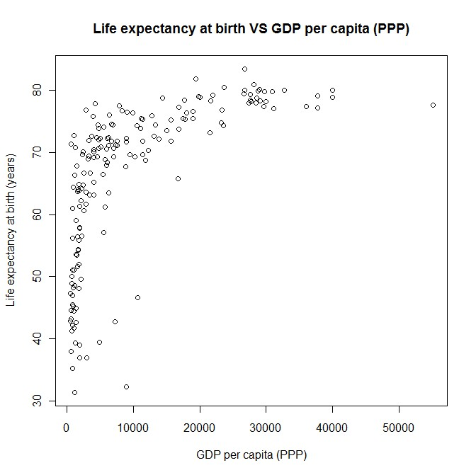 Life expectancy vs GDP per capita