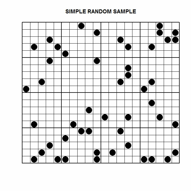 Simple random sample (diagram)