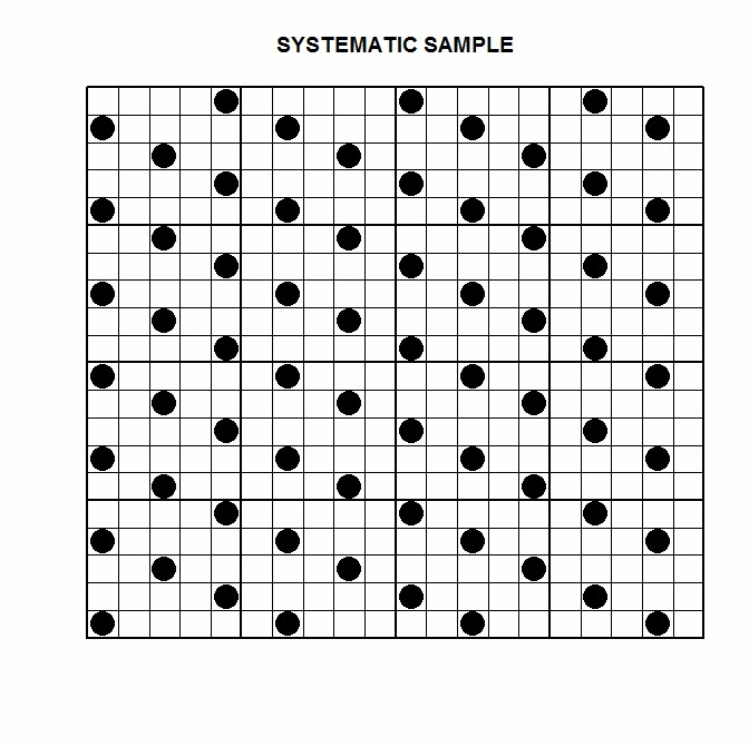 systematic sample